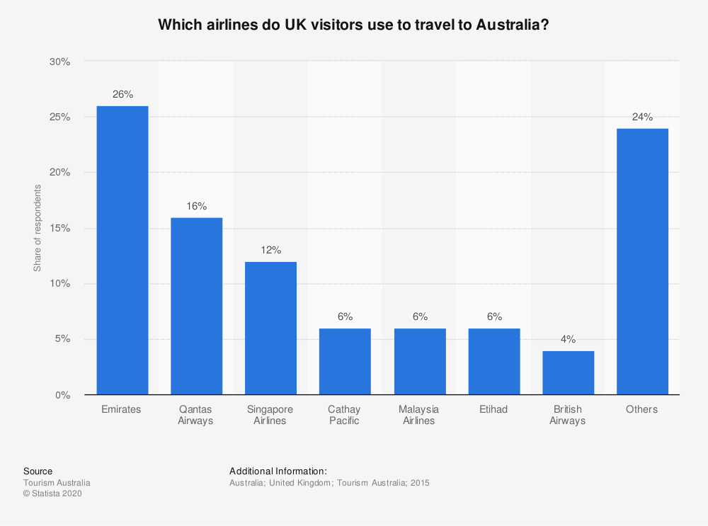Statistic: Which airlines do UK visitors use to travel to Australia? | Statista