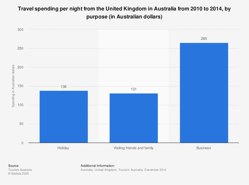 Statistic: Travel spending per night from the United Kingdom in Australia from 2010 to 2014, by purpose (in Australian dollars) | Statista