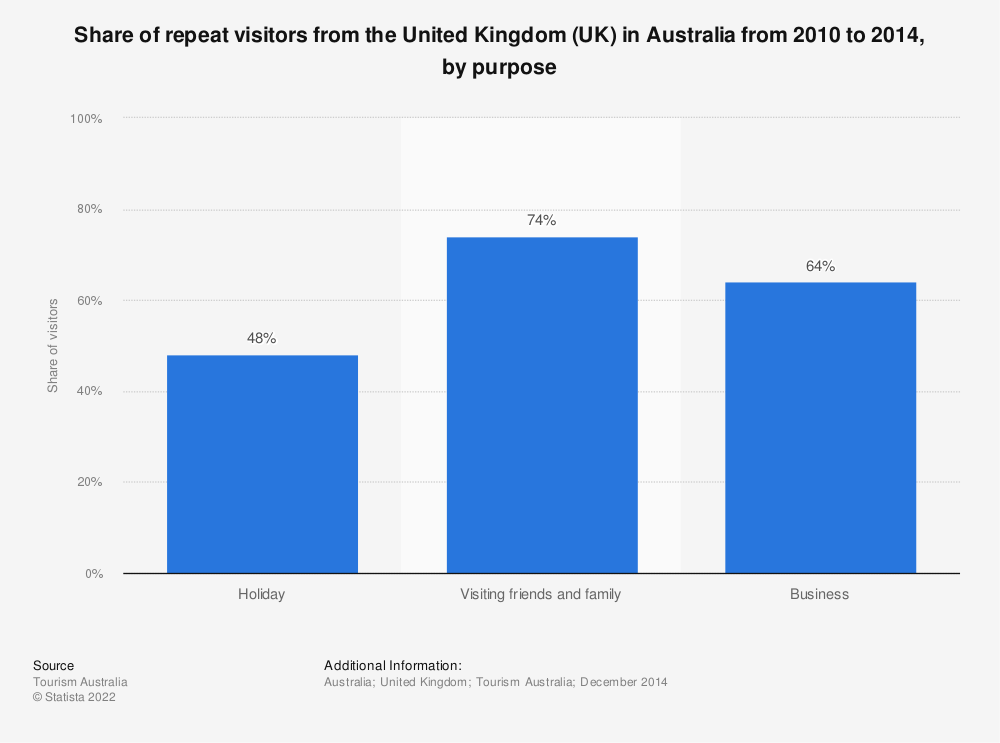 Statistic: Share of repeat visitors from the United Kingdom (UK) in Australia from 2010 to 2014, by purpose | Statista