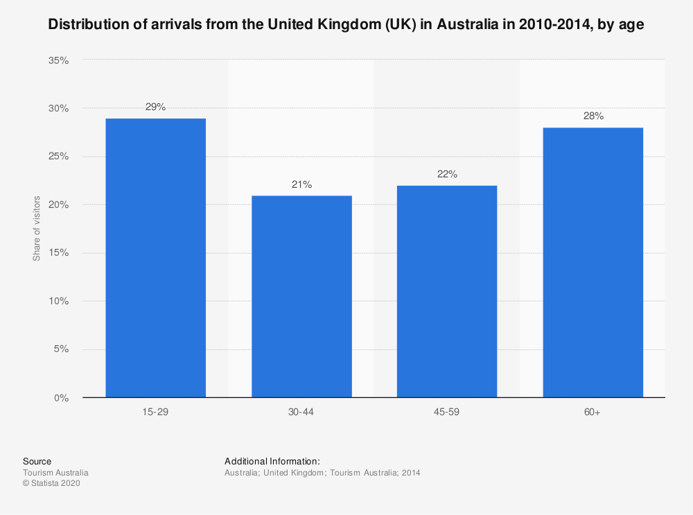 Statistic: Distribution of arrivals from the United Kingdom (UK) in Australia in 2010-2014, by age | Statista