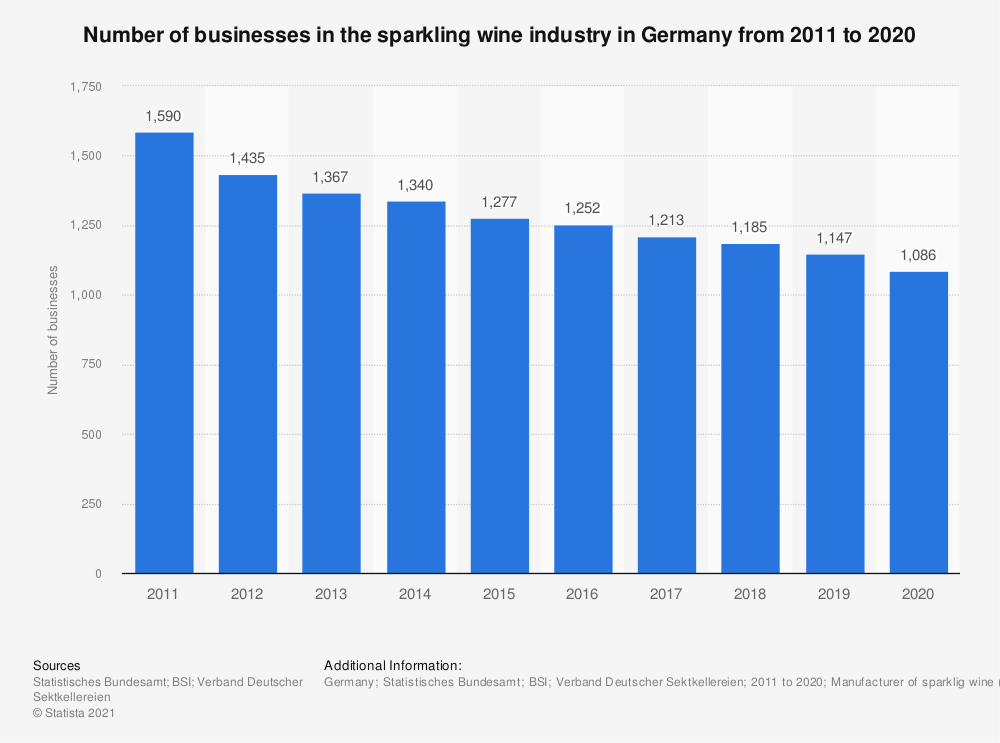 Statistic: Number of businesses in the sparkling wine industry in Germany from 2011 to 2019 | Statista