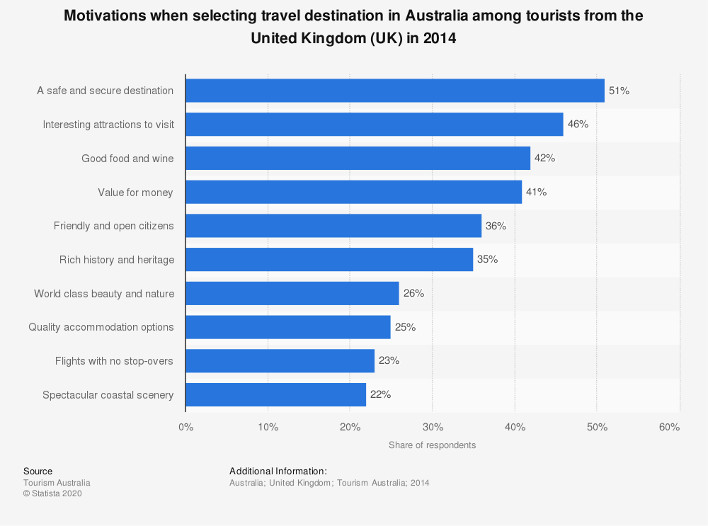 Statistic: Motivations when selecting travel destination in Australia among tourists from the United Kingdom (UK) in 2014 | Statista