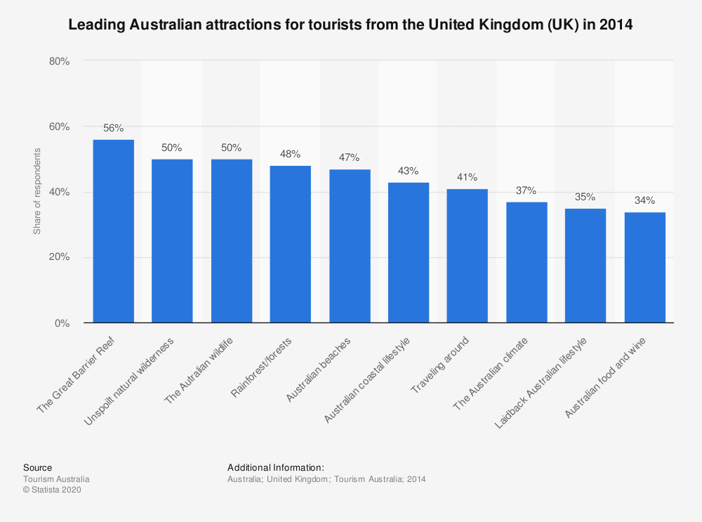Statistic: Leading Australian attractions for tourists from the United Kingdom (UK) in 2014 | Statista