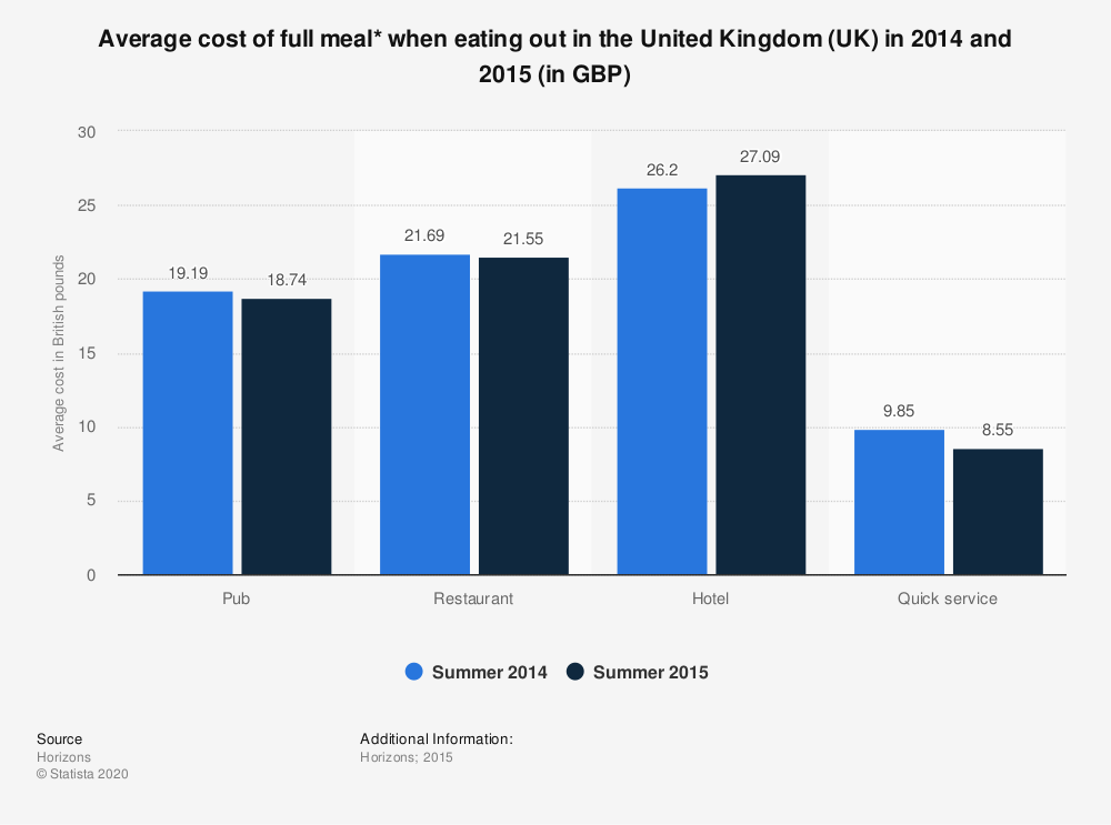 Statistic: Average cost of full meal* when eating out in the United Kingdom (UK) in 2014 and 2015 (in GBP) | Statista