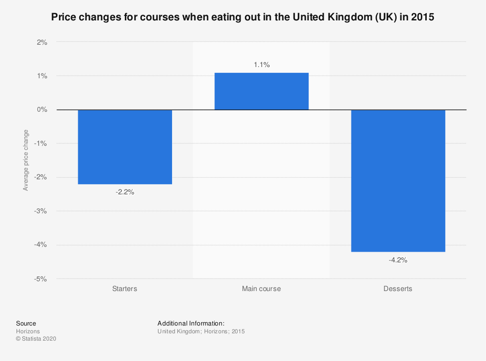 Statistic: Price changes for courses when eating out in the United Kingdom (UK) in 2015 | Statista