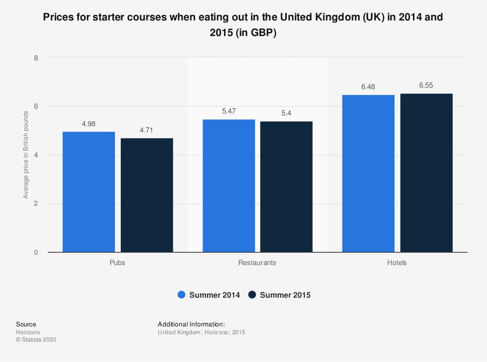 Statistic: Prices for starter courses when eating out in the United Kingdom (UK) in 2014 and 2015 (in GBP) | Statista