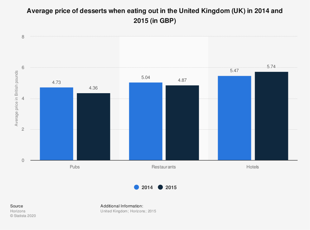 Statistic: Average price of desserts when eating out in the United Kingdom (UK) in 2014 and 2015 (in GBP) | Statista