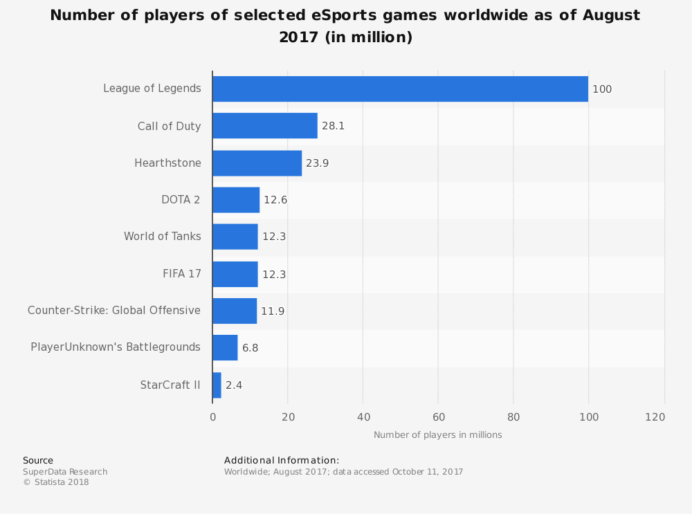 Statistic: Number of players of selected eSports games worldwide as of August 2017 (in million) | Statista