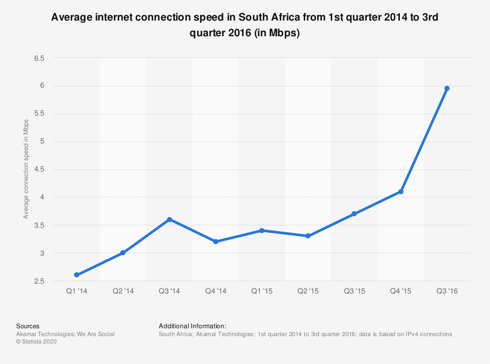 Statistic: Average internet connection speed in South Africa from 1st quarter 2014 to 3rd quarter 2016 (in Mbps) | Statista