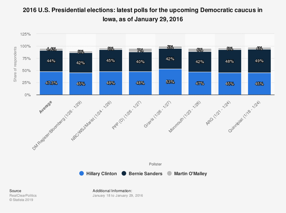 Statistic: 2016 U.S. Presidential elections: latest polls for the upcoming Democratic caucus in Iowa, as of January 29, 2016 | Statista