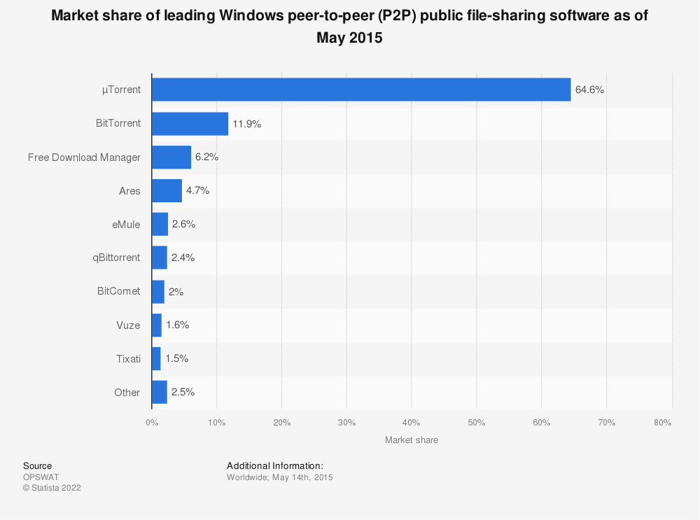 Statistic: Market share of leading Windows peer-to-peer (P2P) public file-sharing software as of May 2015 | Statista