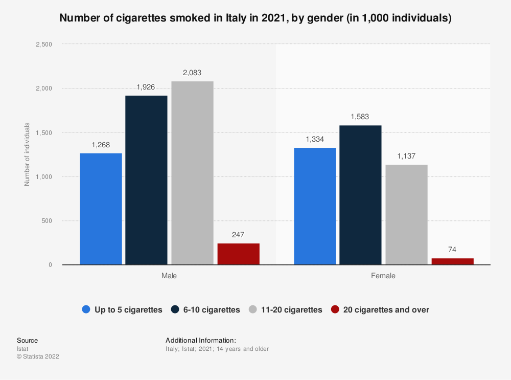 Statistic: Number of cigarettes smoked in Italy in 2018, by gender  | Statista
