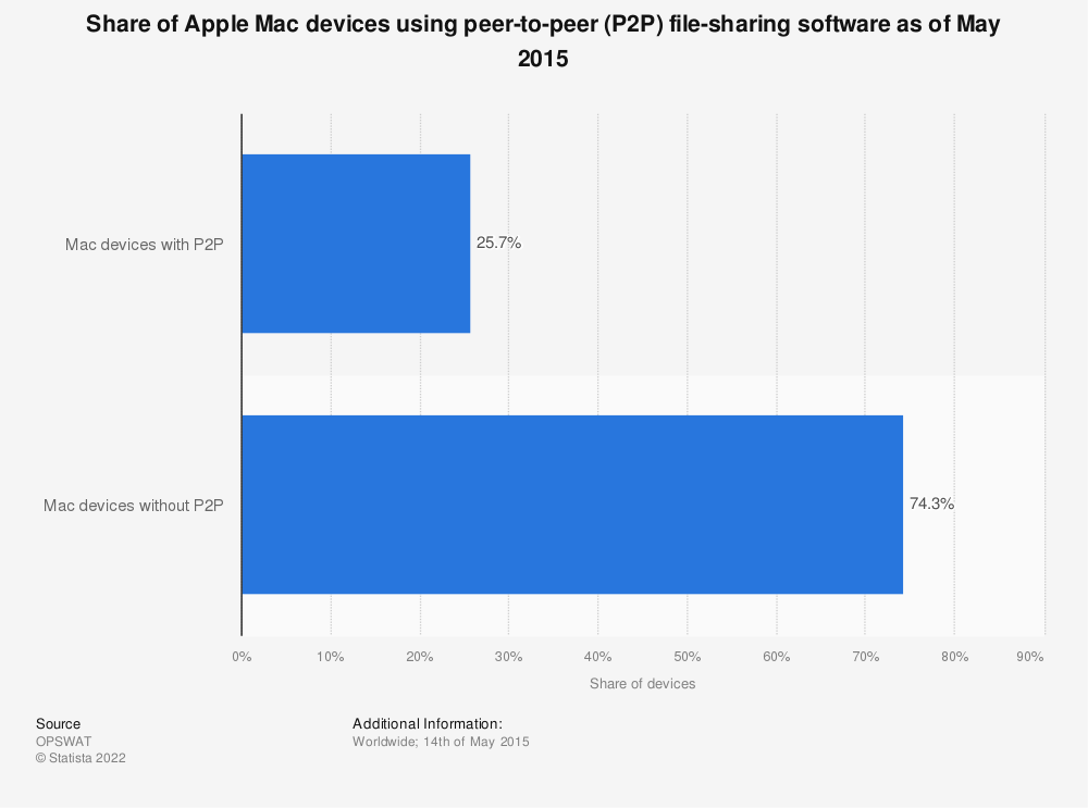 Statistic: Share of Apple Mac devices using peer-to-peer (P2P) file-sharing software as of May 2015 | Statista