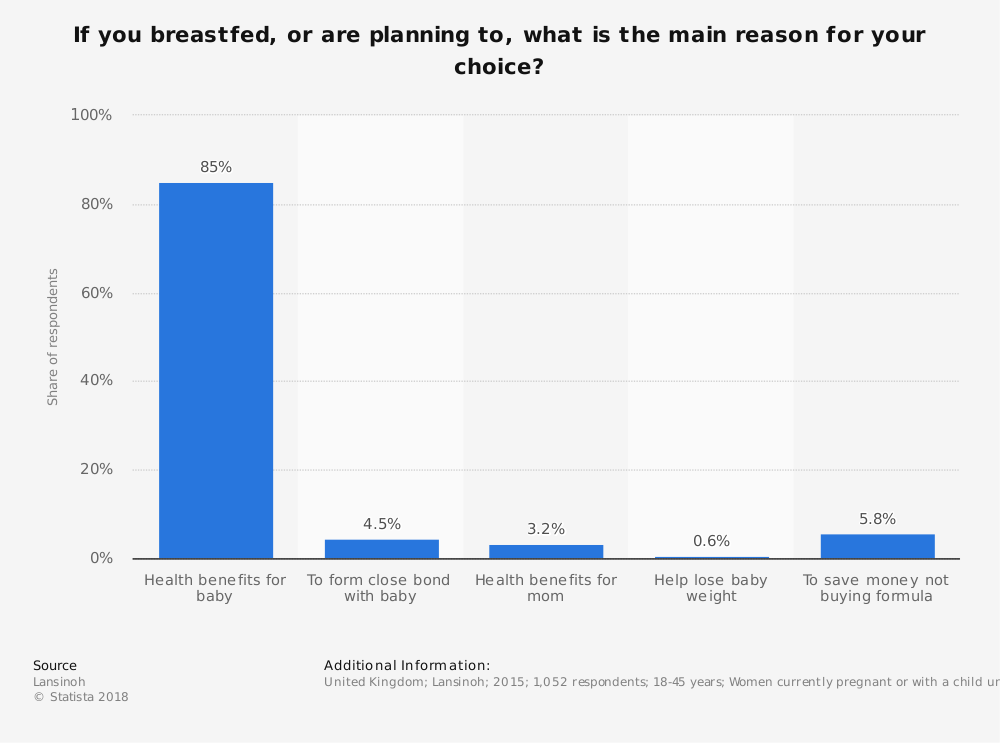 Statistic: If you breastfed, or are planning to, what is the main reason for your choice? | Statista