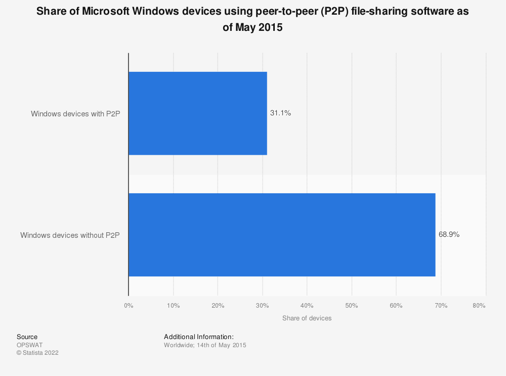 Statistic: Share of Microsoft Windows devices using peer-to-peer (P2P) file-sharing software as of May 2015 | Statista
