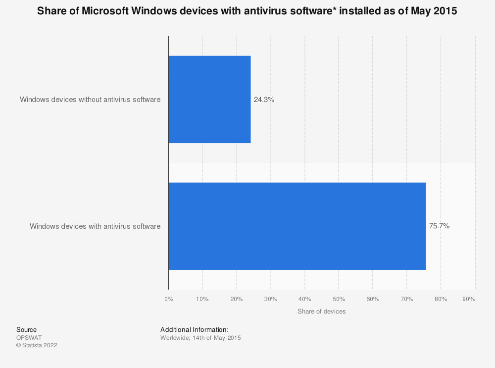 Statistic: Share of Microsoft Windows devices with antivirus software* installed as of May 2015 | Statista