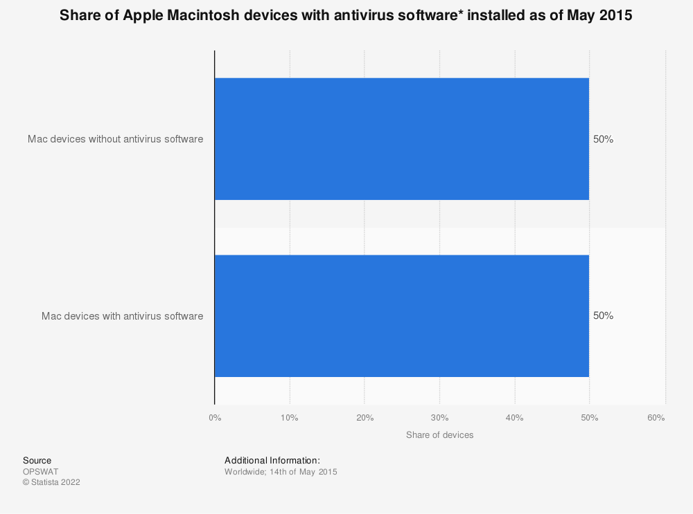 Statistic: Share of Apple Macintosh devices with antivirus software* installed as of May 2015 | Statista