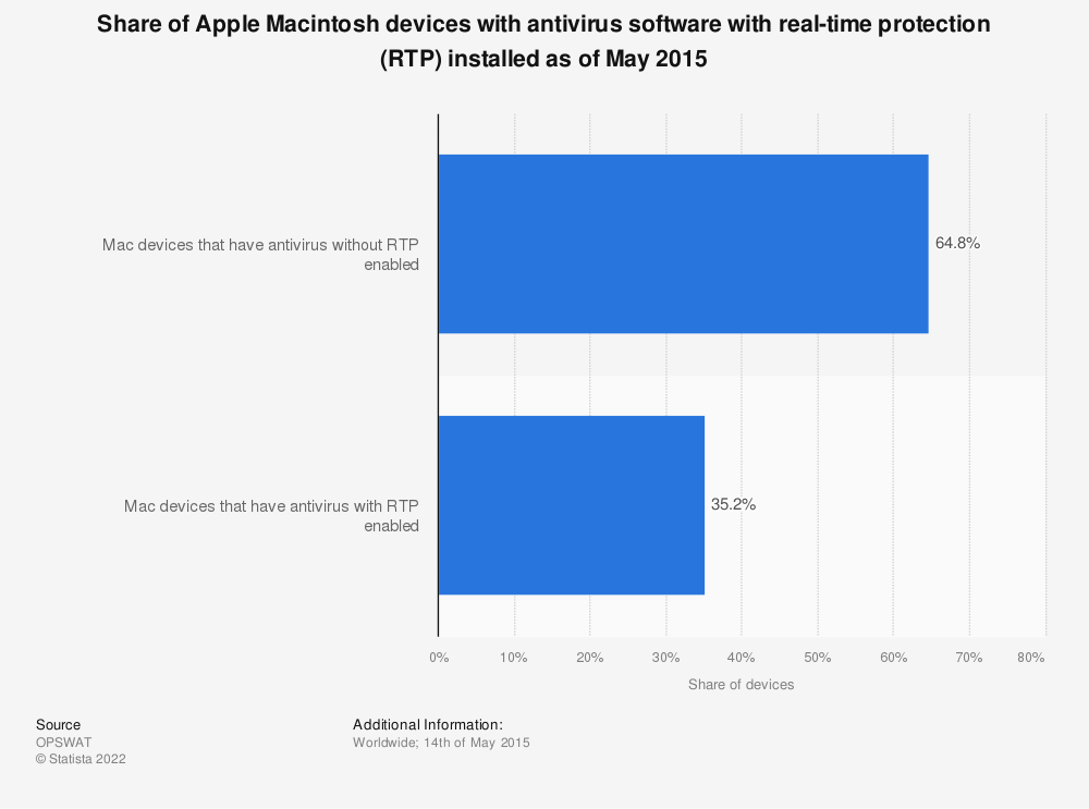 Statistic: Share of Apple Macintosh devices with antivirus software with real-time protection (RTP) installed as of May 2015 | Statista