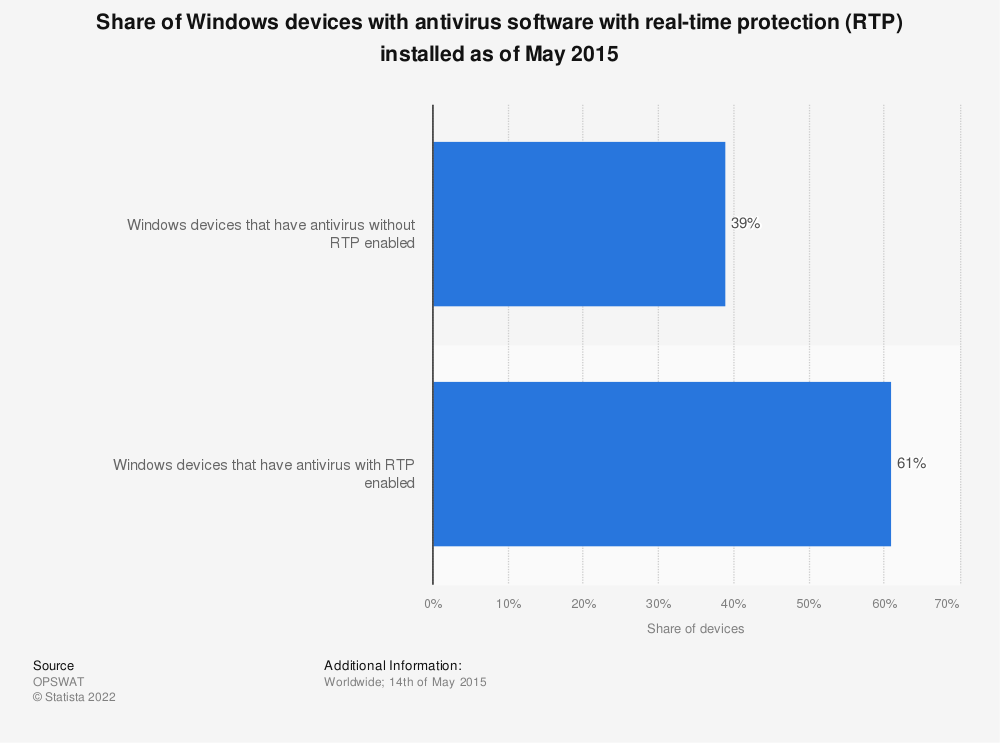 Statistic: Share of Windows devices with antivirus software with real-time protection (RTP) installed as of May 2015 | Statista