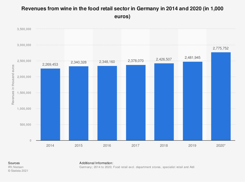 Statistic: Revenues from wine in the food retail sector in Germany in 2014 and 2019 (in 1,000 euros) | Statista