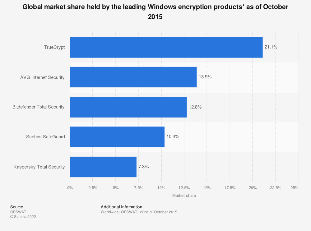 Statistic: Global market share held by the leading Windows encryption products* as of October 2015 | Statista