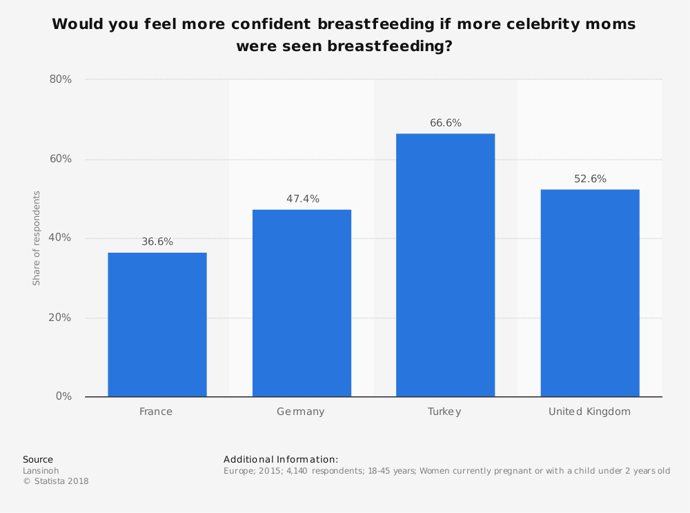 Statistic: Would you feel more confident breastfeeding if more celebrity moms were seen breastfeeding? | Statista