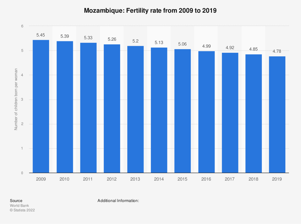 Statistic: Mozambique: Fertility rate from 2007 to 2017 | Statista