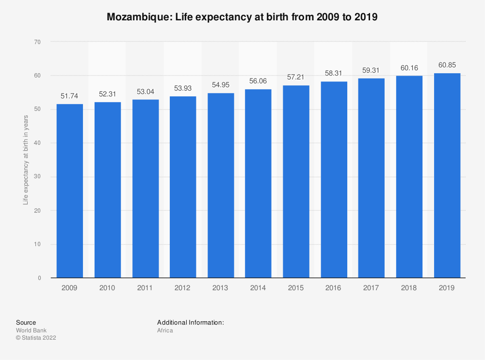Statistic: Mozambique: Life expectancy at birth from 2007 to 2017 | Statista