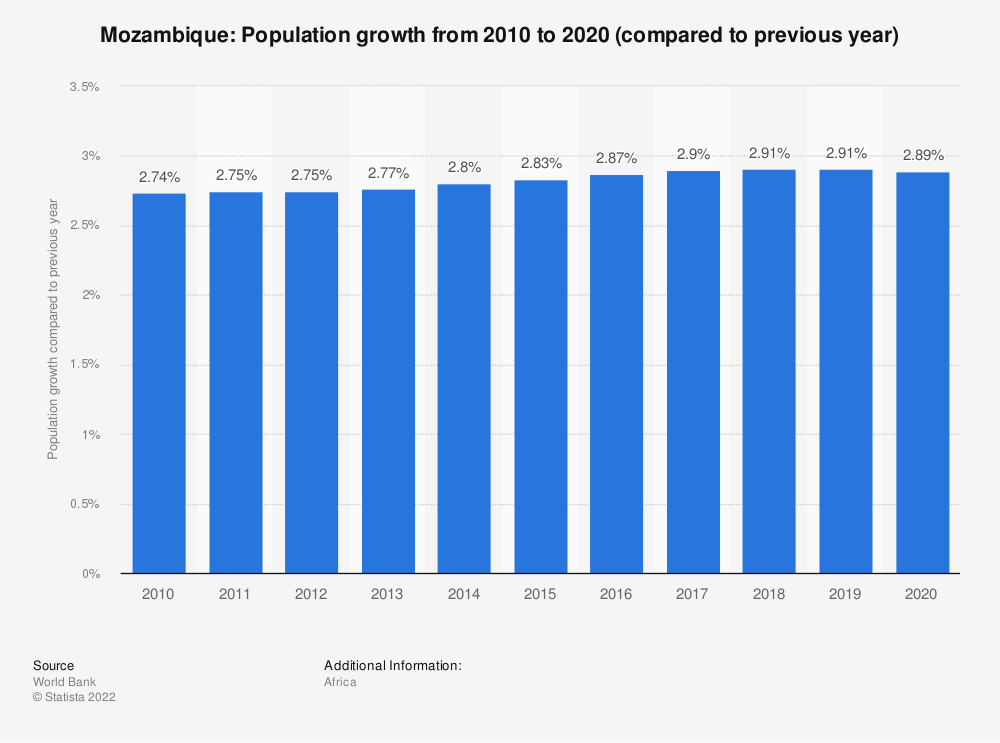 Statistic: Mozambique: Population growth from 2008 to 2018 (compared to previous year) | Statista