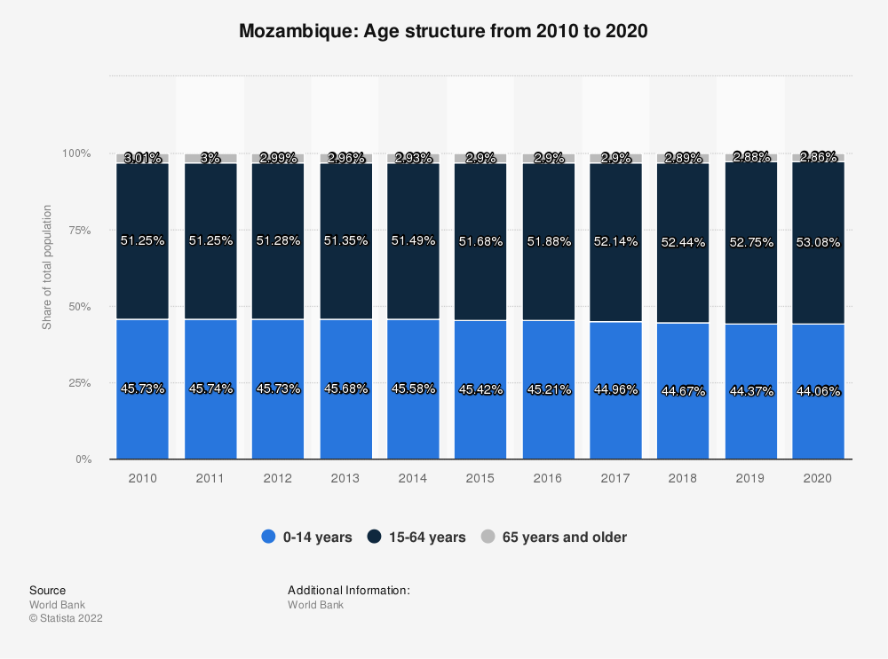 Statistic: Mozambique: Age structure from 2009 to 2019 | Statista