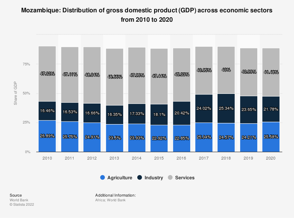 Statistic: Mozambique: Distribution of gross domestic product (GDP) across economic sectors from 2008 to 2018 | Statista