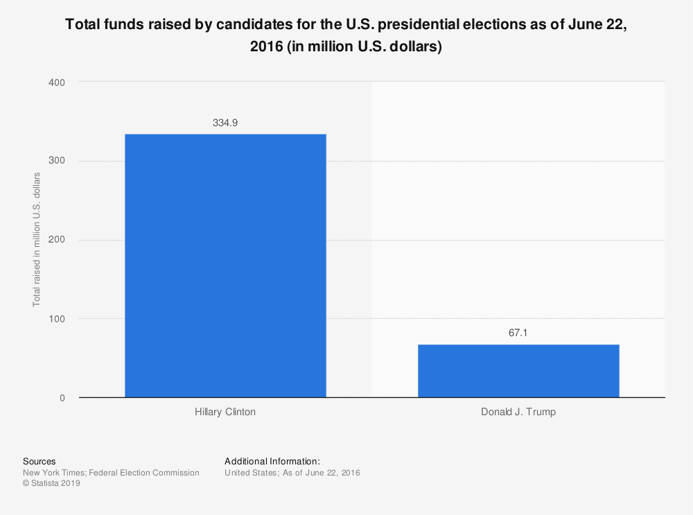 Statistic: Total funds raised by candidates for the U.S. presidential elections as of June 22, 2016 (in million U.S. dollars) | Statista