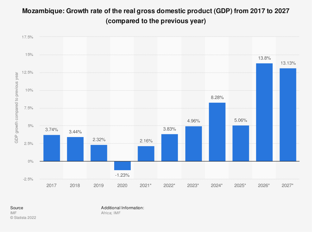 Statistic: Mozambique: Growth rate of the real gross domestic product (GDP) from 2009 to 2021* (compared to the previous year) | Statista