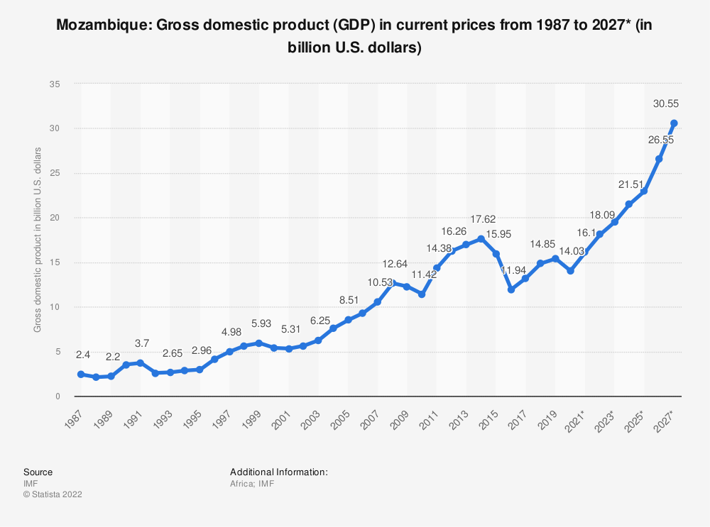 Statistic: Mozambique: Gross domestic product (GDP) in current prices from 1984 to 2024* (in billion U.S. dollars) | Statista