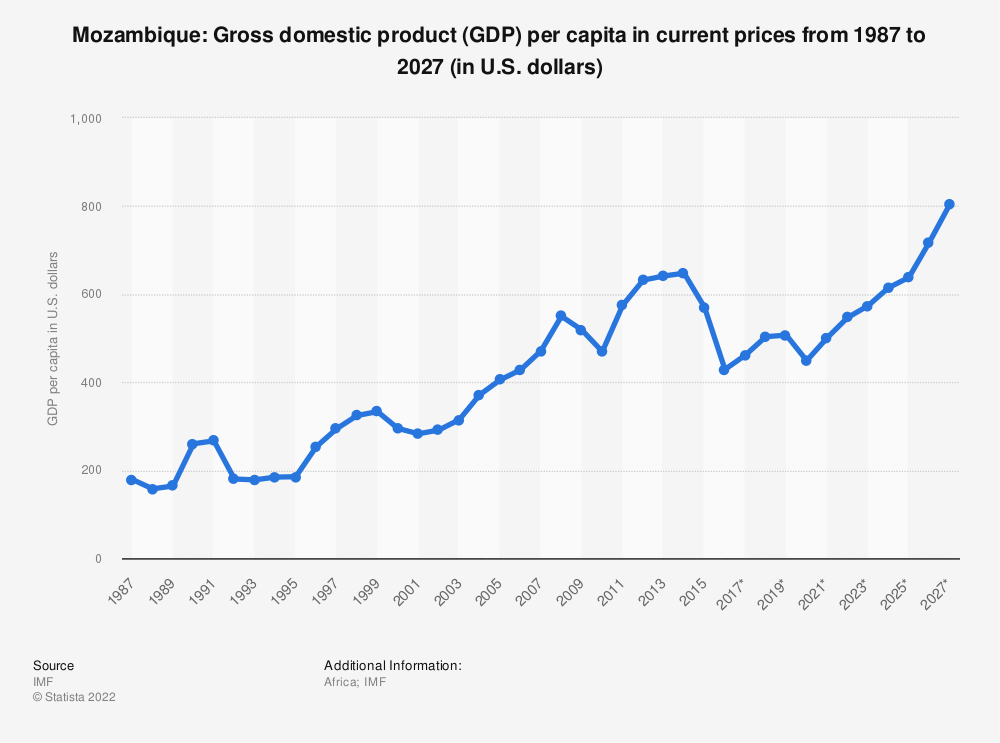 Statistic: Mozambique: Gross domestic product (GDP) per capita in current prices from 1986 to 2026* (in U.S. dollars) | Statista