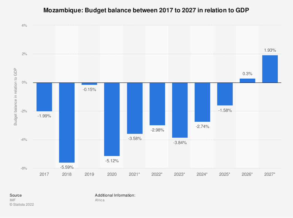 Statistic: Mozambique: Budget balance between 2014 to 2024 in relation to GDP | Statista
