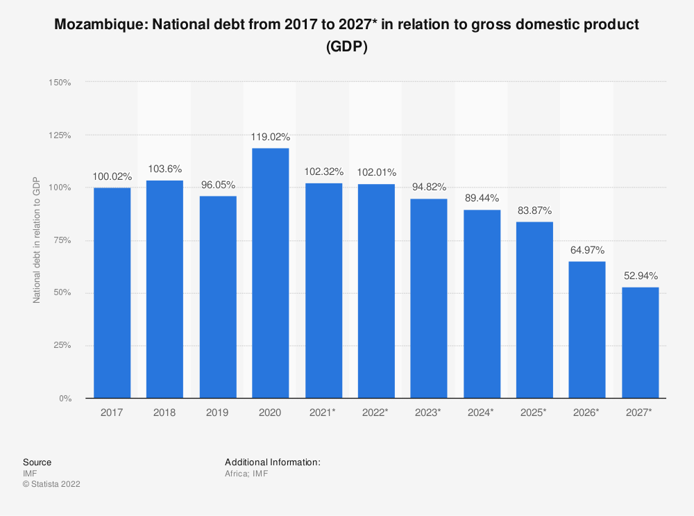 Statistic: Mozambique: National debt from 2014 to 2024* in relation to gross domestic product (GDP) | Statista
