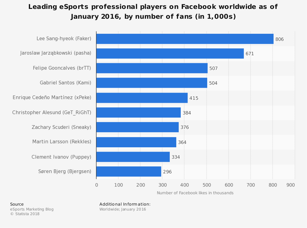 Statistic: Leading eSports professional players on Facebook worldwide as of January 2016, by number of fans (in 1,000s) | Statista