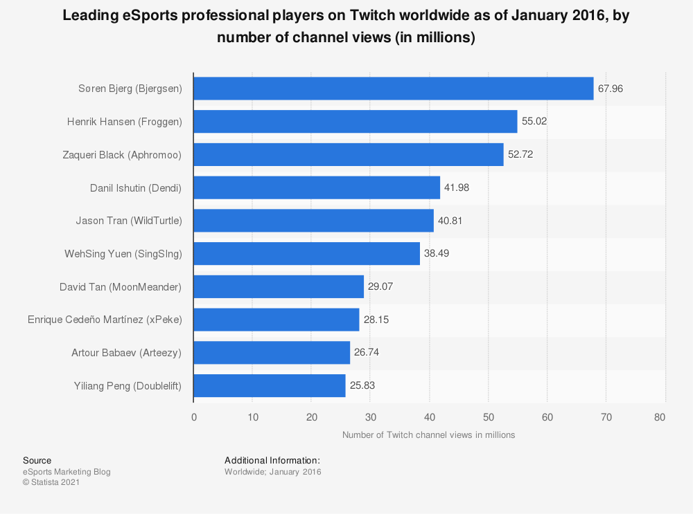 Statistic: Leading eSports professional players on Twitch worldwide as of January 2016, by number of channel views (in millions) | Statista