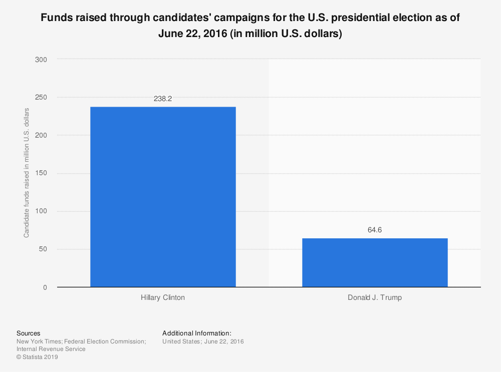 Statistic: Funds raised through candidates' campaigns for the U.S. presidential election as of June 22, 2016 (in million U.S. dollars) | Statista