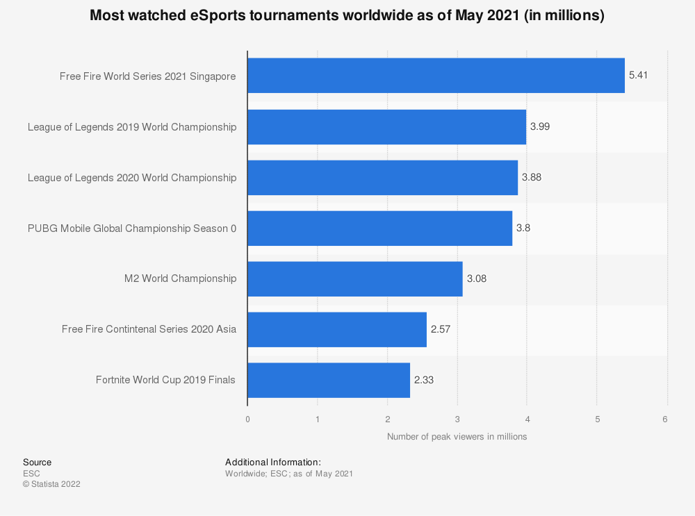 Statistic: Number of unique viewers of selected eSports tournaments worldwide as of January 2018 (in millions) | Statista
