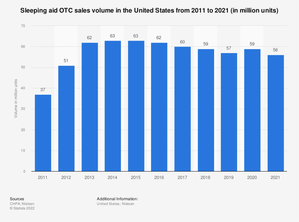 Statistic: Sleeping aid OTC sales volume in the United States from 2011 to 2019 (in million units)* | Statista