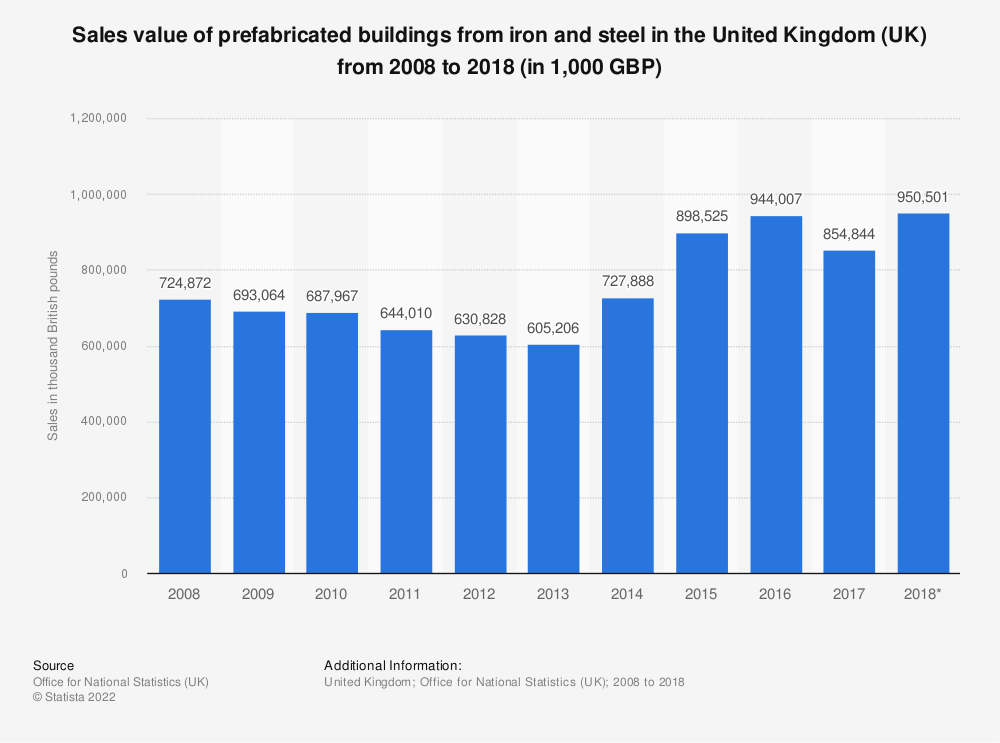 Statistic: Sales value of prefabricated buildings from iron and steel in the United Kingdom (UK) from 2008 to 2017 (in 1,000 GBP) | Statista