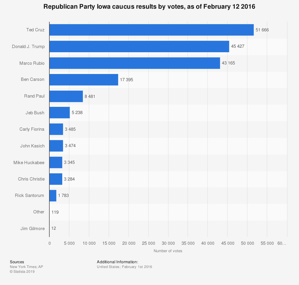 Statistic: Republican Party Iowa caucus results by votes, as of February 12 2016 | Statista