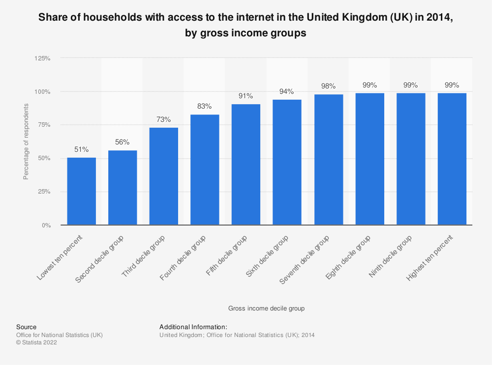 Statistic: Share of households with access to the internet in the United Kingdom (UK) in 2014, by gross income groups | Statista