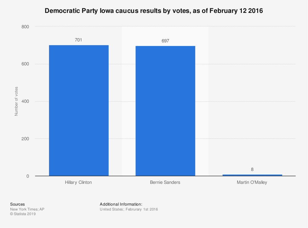 Statistic: Democratic Party Iowa caucus results by votes, as of February 12 2016 | Statista