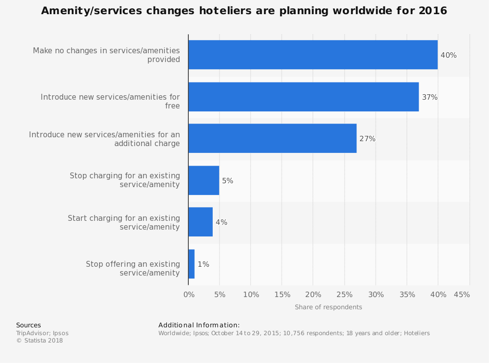 Statistic: Amenity/services changes hoteliers are planning worldwide for 2016 | Statista