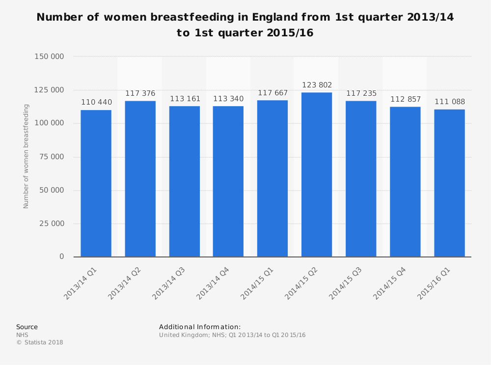 Statistic: Number of women breastfeeding in England from 1st quarter 2013/14 to 1st quarter 2015/16 | Statista