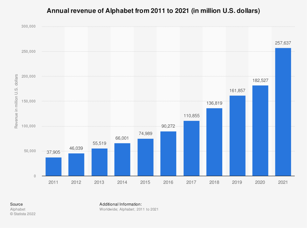 Statistic: Annual revenue of Alphabet from 2011 to 2019 (in million U.S. dollars) | Statista