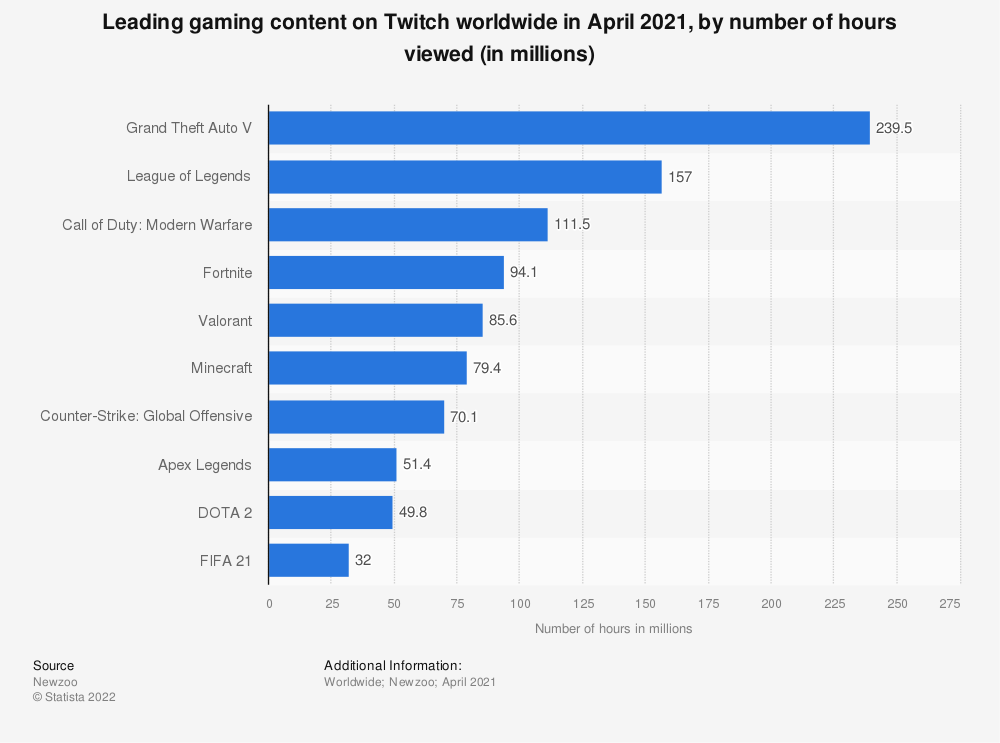 Statistic: Leading gaming content on Twitch worldwide from February 25 to March 3, 2019, by number of hours viewed (in millions) | Statista